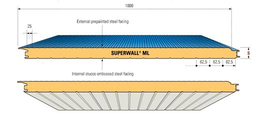 Superwall ML